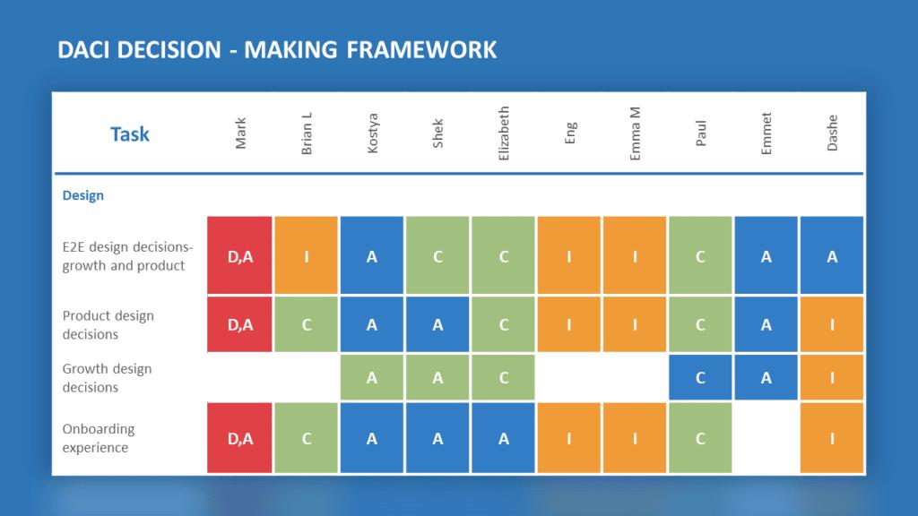 DACI Framework