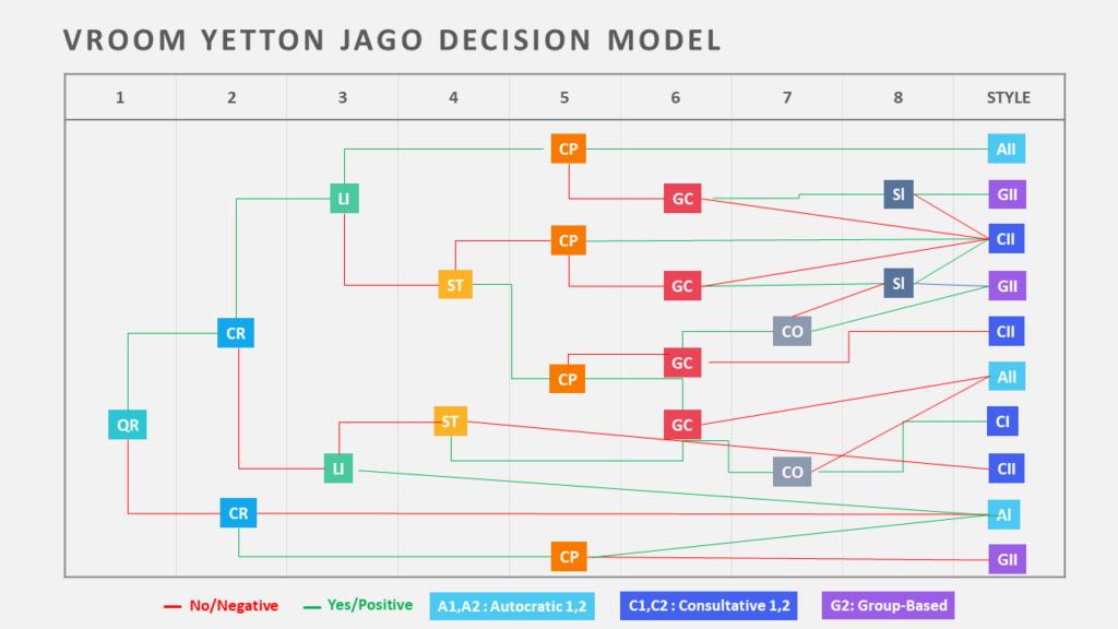 Vroom Yetton Decision Model