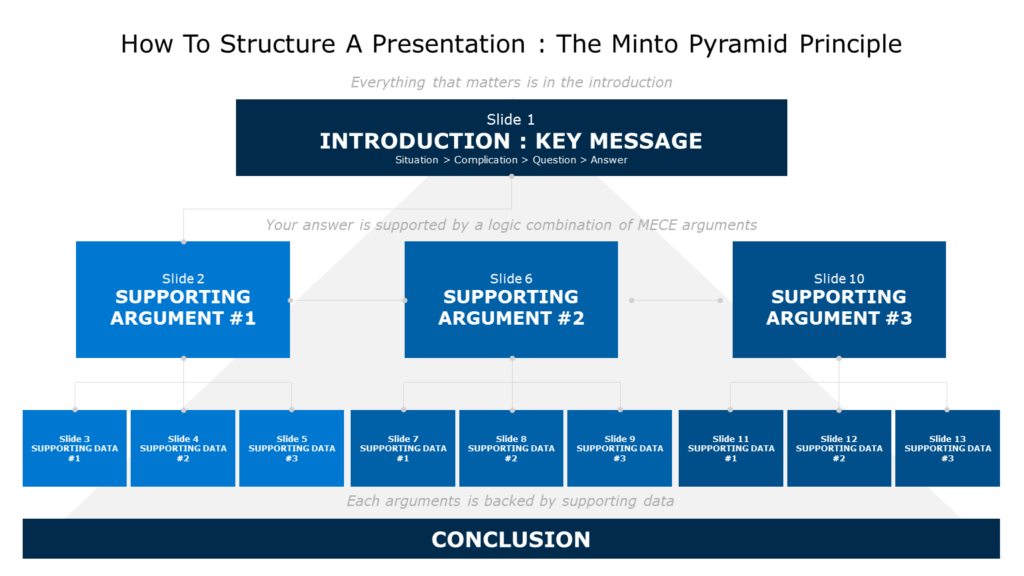 Minto Pyramid Template