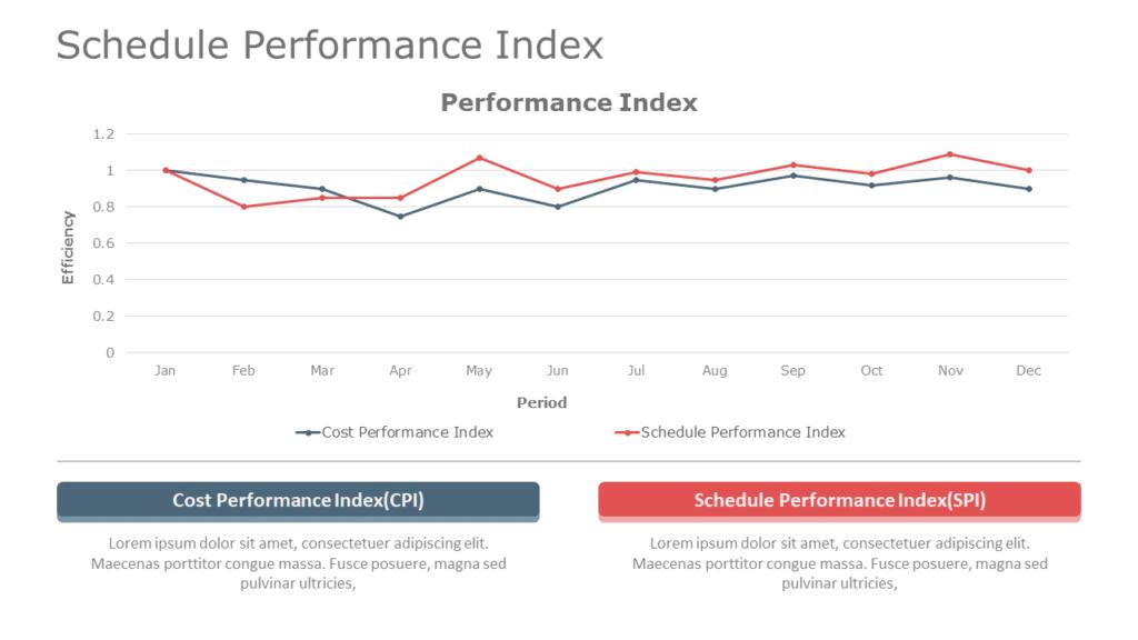 Schedule Performance Index
