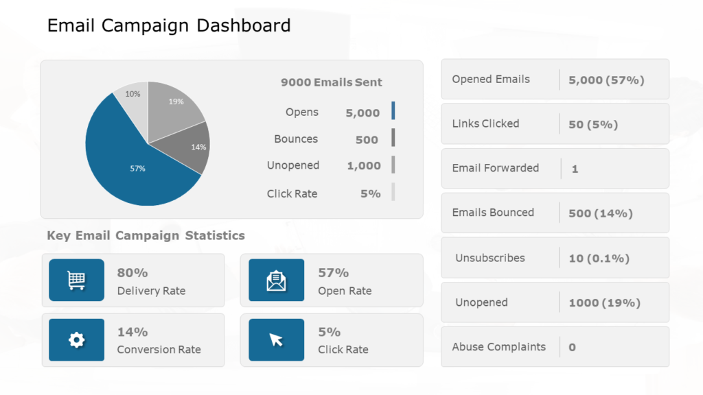 Email Campaign Dashboard