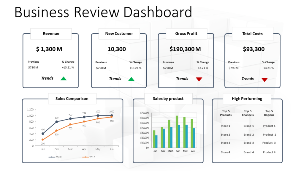 Business Review Dashboard