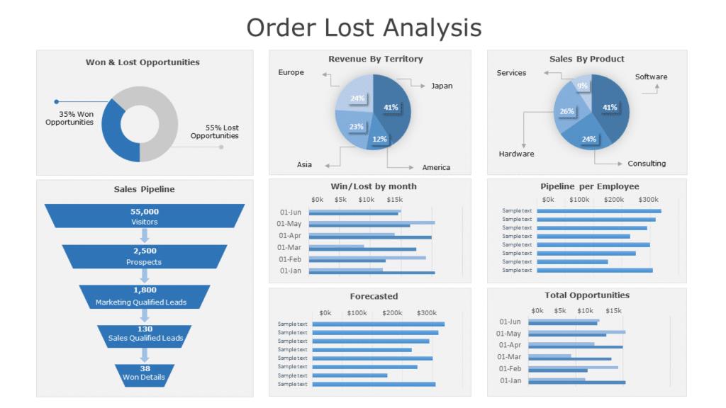 Order Lost Analysis