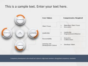 Core Competencies PowerPoint Template 2