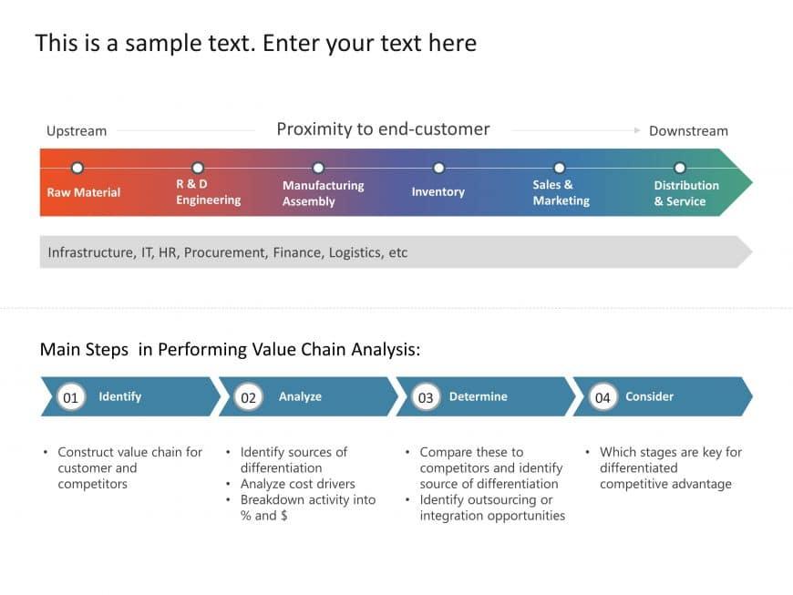 Value Chain Business Framework