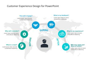 Customer Journey Circular