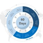 Circular 30 60 90 day Plan for Managers