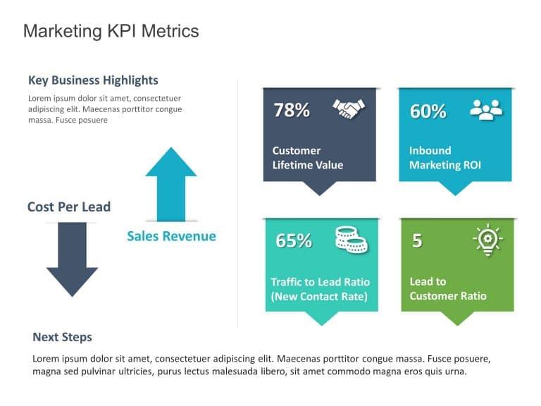 Business Review KPI