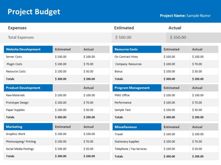 Project Budget Financial Update