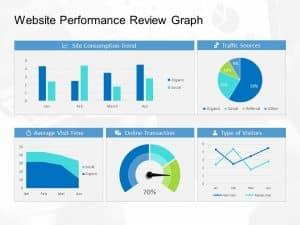 Performance Review Bar Graph