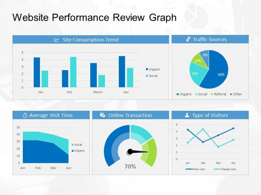 Performance Review Bar Graph