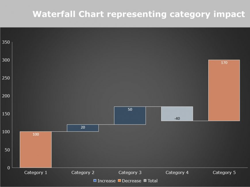 Waterfall Chart Powerpoint Template