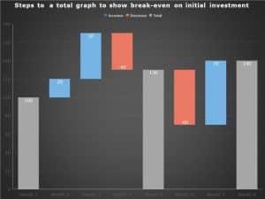 Break even powerpoint bar graph