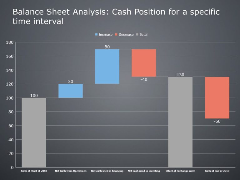 Cash Position Waterfall PowerPoint Graph