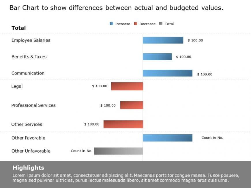 Bar chart expense variance powerpoint template