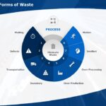 Process Improvement – 8 Ways of Reducing Waste