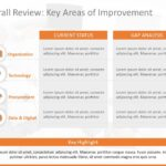 Business Review Presentation