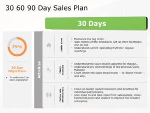 30 60 90 sales plan presentation