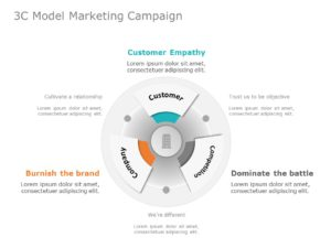 3C Model Marketing Campaign