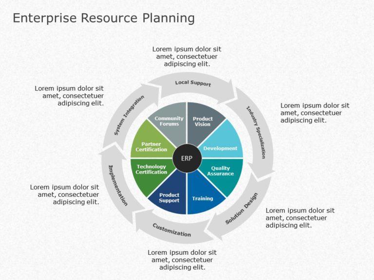 ERP Planning