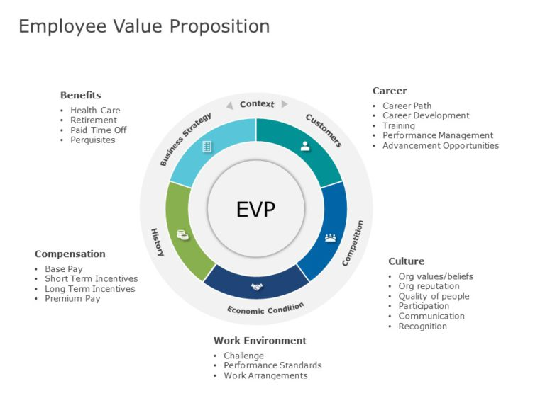Employee Value Proposition 01