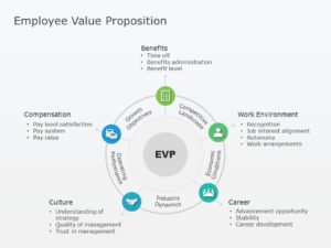 Employee Value Proposition 03