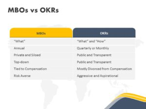 OKR Comparison