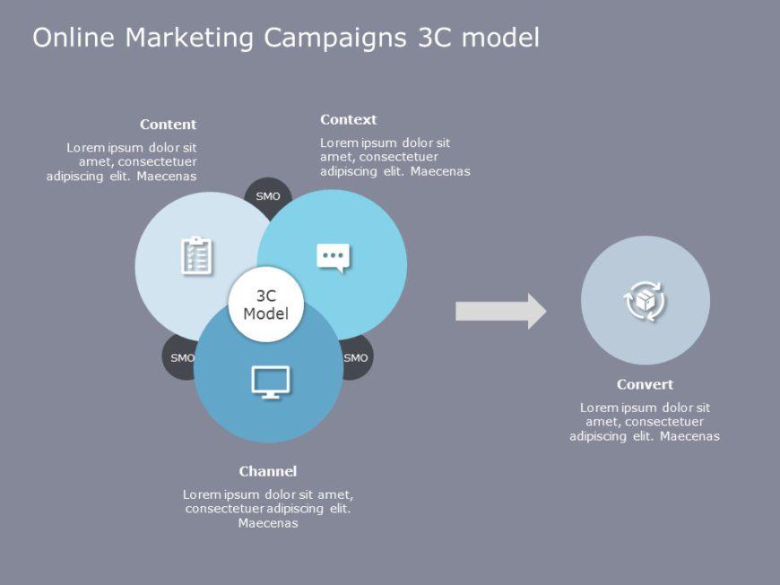 Online Marketing 3C Framework