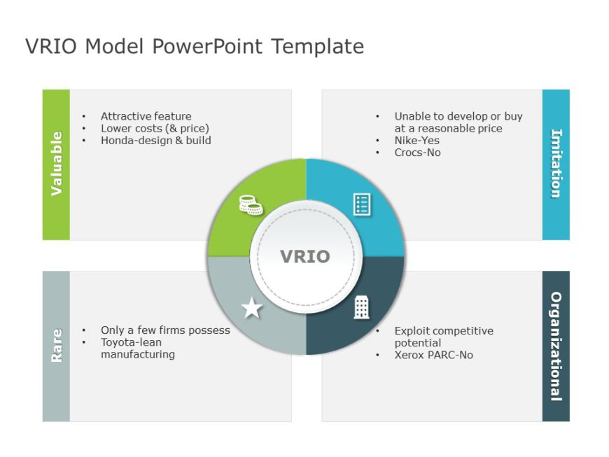 VRIO Analysis Example