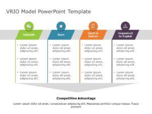 VRIO Framework Strategy
