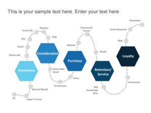 Customer Journey Purchase Cycle