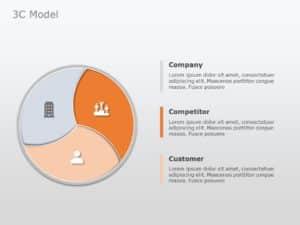 3C Marketing Framework
