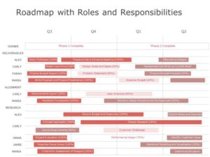 Roles and Responsibilities Roadmap