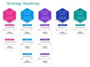 Strategy Roadmap 07