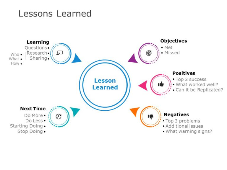 Lessons Learned 03