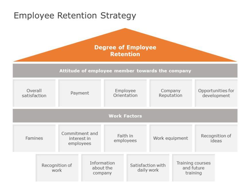 Employee Retention 04